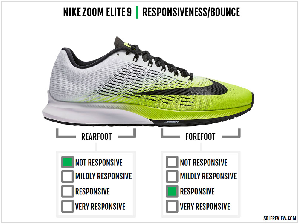 Nike_Air_Zoom_Elite_9_responsiveness