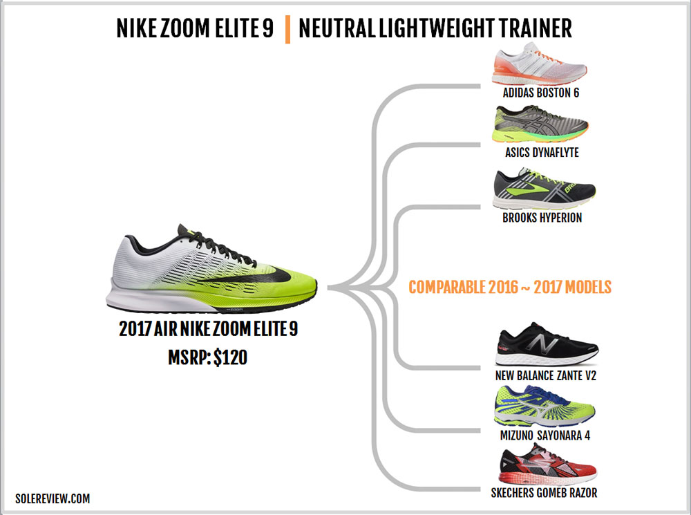Nike_Air_Zoom_Elite_9_similar_shoes