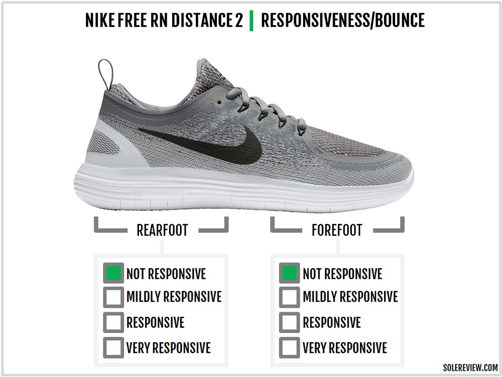 official photos 5d68e d2e38 Nike Free RN Distance 2 Review – Solereview