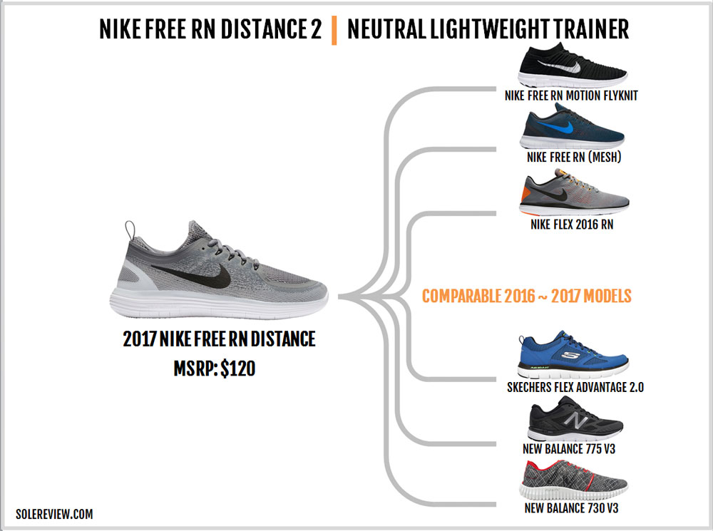 Nike Free Rn Distance 2 Similar Shoes