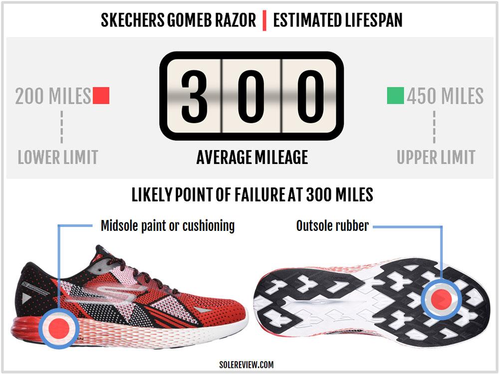 Skechers_GoMeb_Razor_durability