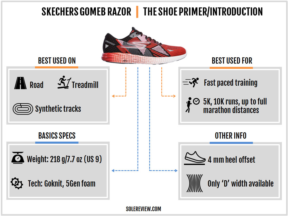 Skechers_GoMeb_Razor_introduction