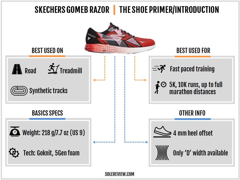 Skechers_GoMeb_Razor_introduction