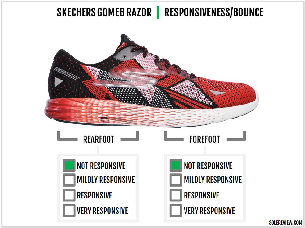 Skechers_GoMeb_Razor_responsiveness