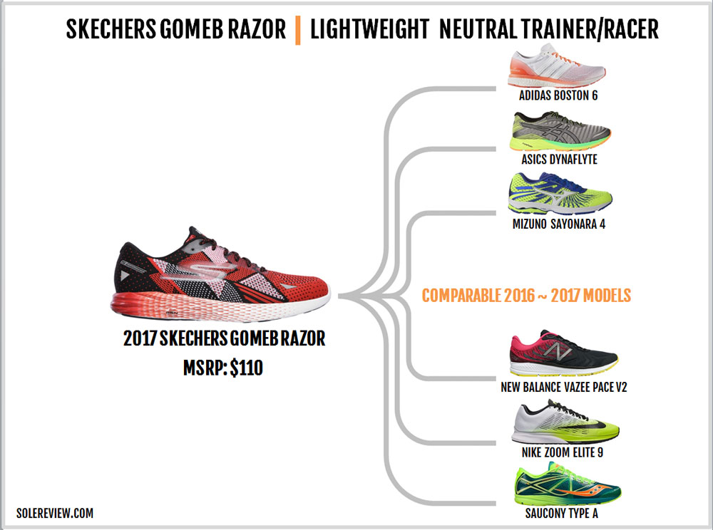 Skechers_GoMeb_Razor_similar_shoes