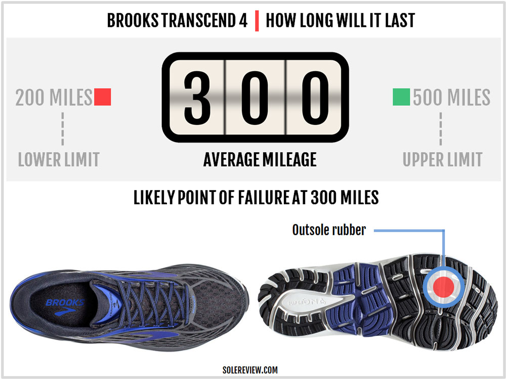 Brooks_Transcend_4_durability