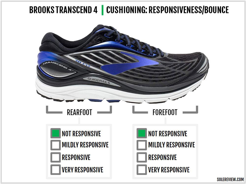 Brooks_Transcend_4_responsiveness