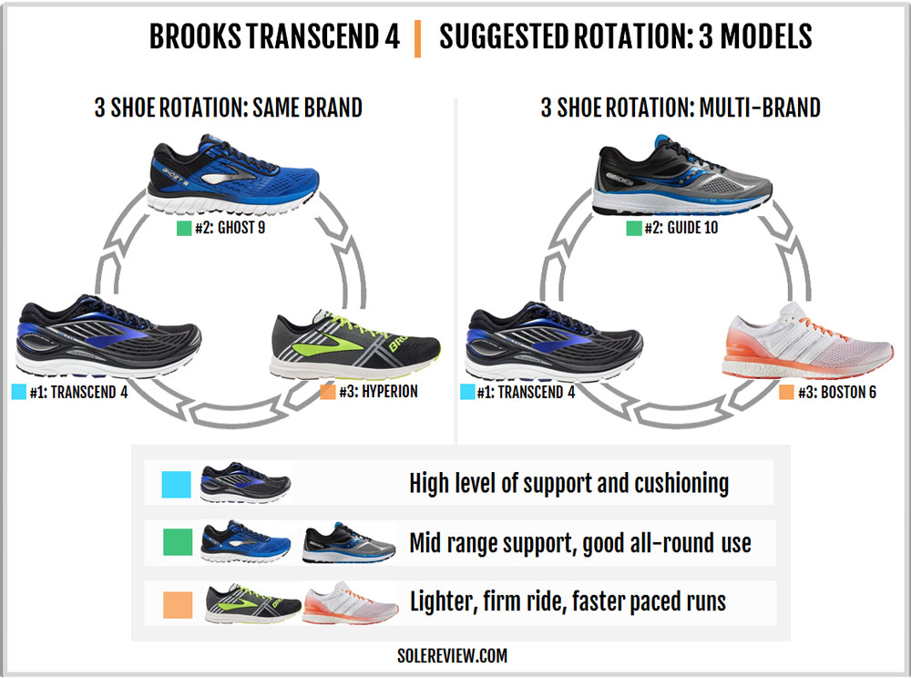 Brooks_Transcend_4_rotation