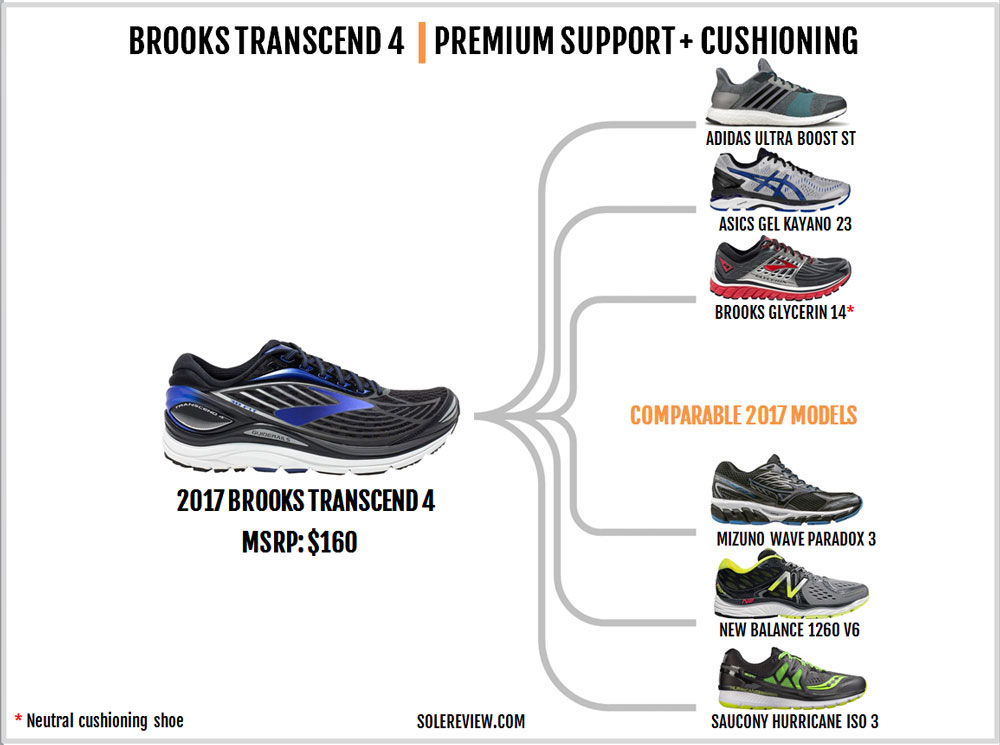 Brooks_Transcend_4_similar_shoes
