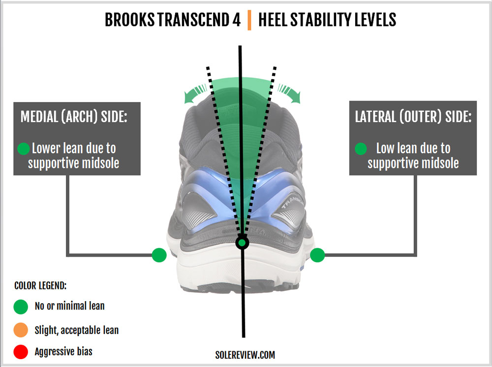 Brooks_Transcend_4_stability