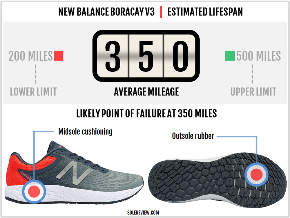 New_Balance_Boracay_V3_durability
