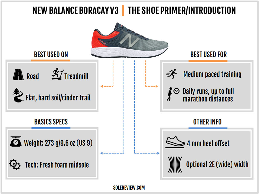 New_Balance_Boracay_V3_introduction