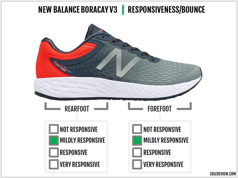New_Balance_Boracay_V3_responsiveness