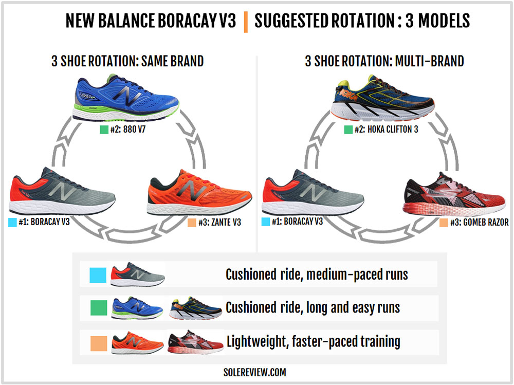 New_Balance_Boracay_V3_rotation