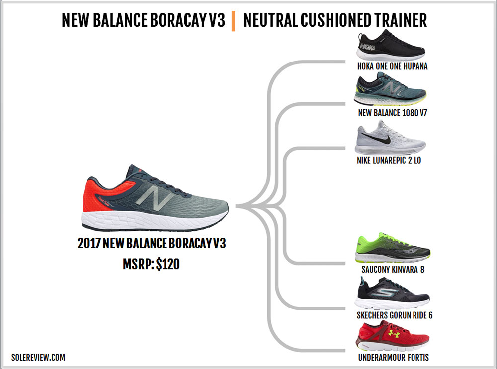 New_Balance_Boracay_V3_similar_shoes