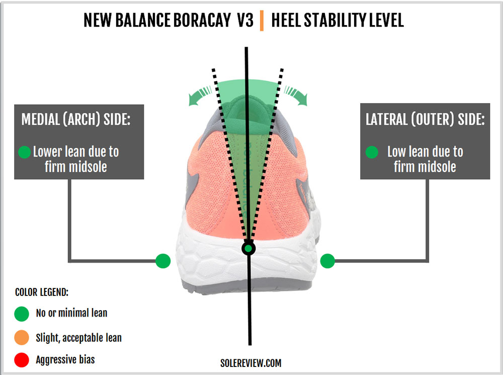 New_Balance_Boracay_V3_stability