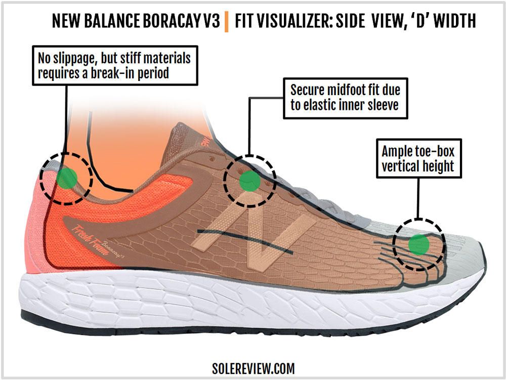 New_Balance_Boracay_V3_upper_fit