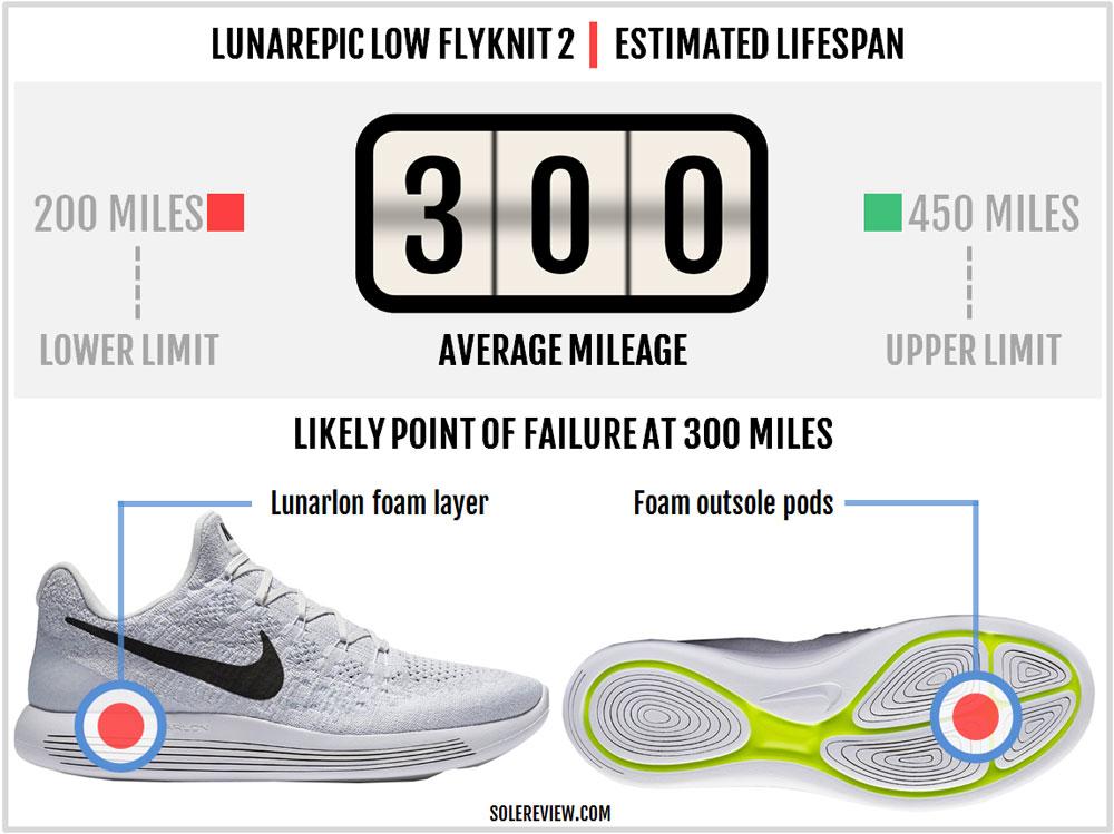 Nike_Lunarepic_Low_Flyknit_2_durability