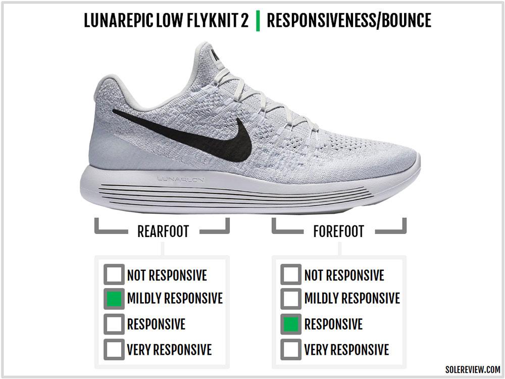 Nike_Lunarepic_Low_Flyknit_2_responsiveness