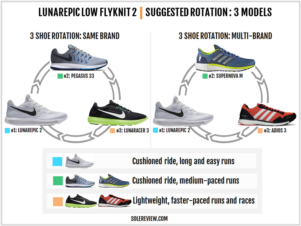 Nike_Lunarepic_Low_Flyknit_2_rotation
