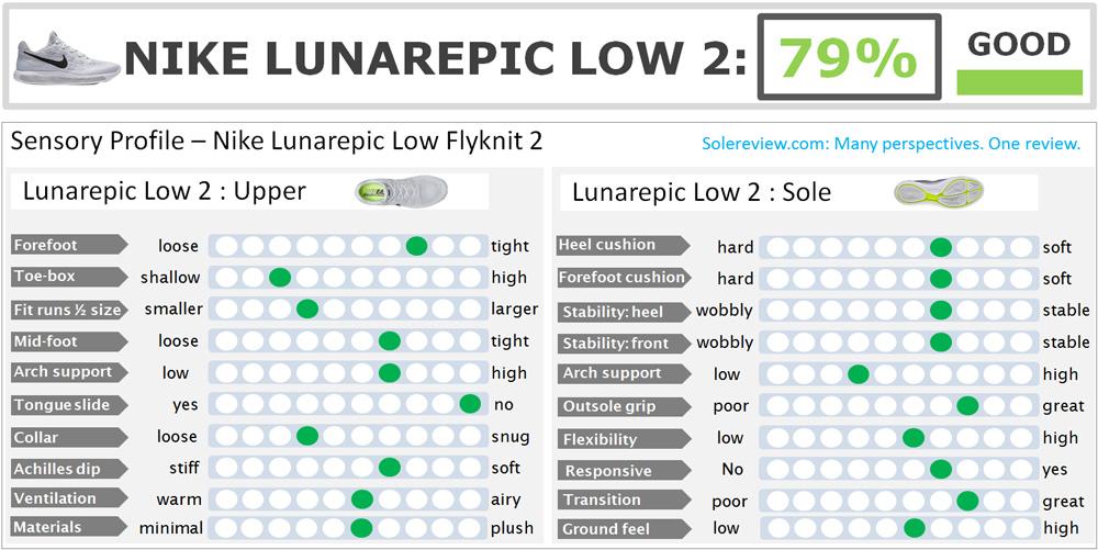 Nike_Lunarepic_Low_Flyknit_2_score