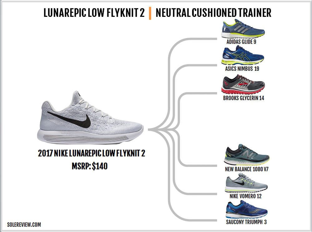 Nike_Lunarepic_Low_Flyknit_2_similar_shoes
