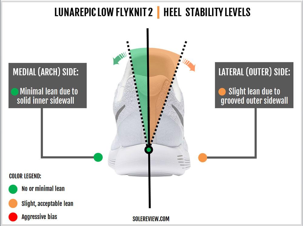 Nike_Lunarepic_Low_Flyknit_2_stability