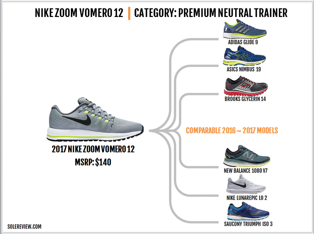 the best attitude 44dca bf144 Nike Vomero 12 similar shoes