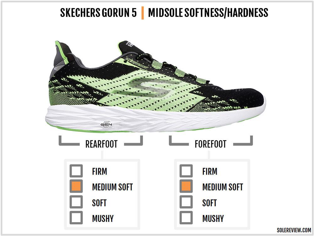 Skechers_Gorun_5_cushioning