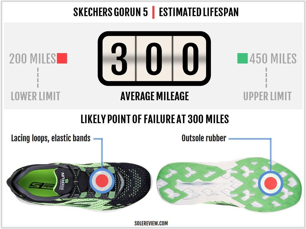 Skechers_Gorun_5_durability
