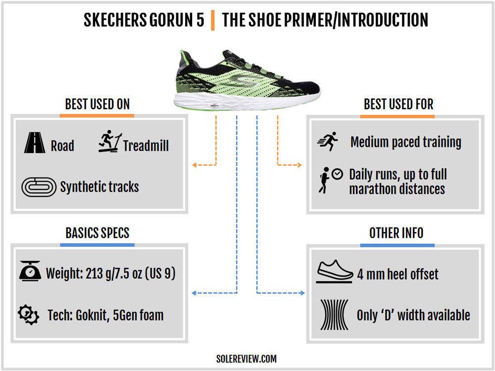 Skechers_Gorun_5_introduction