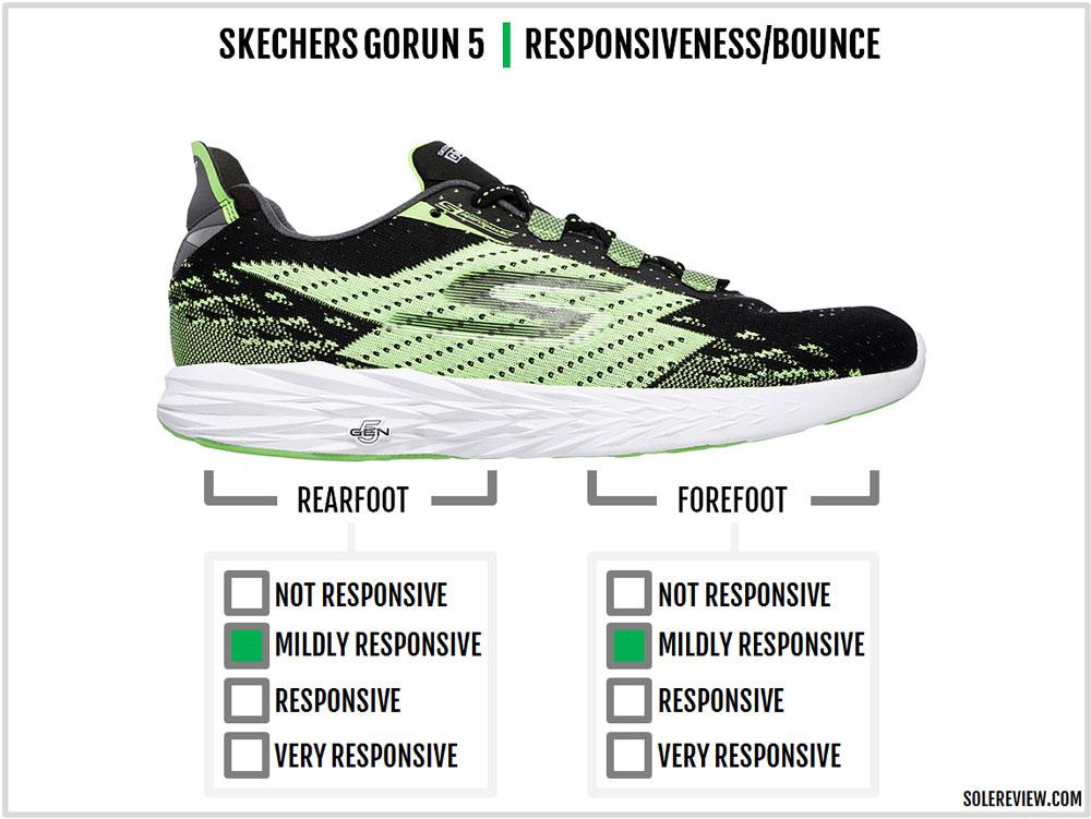 Skechers_Gorun_5_responsiveness