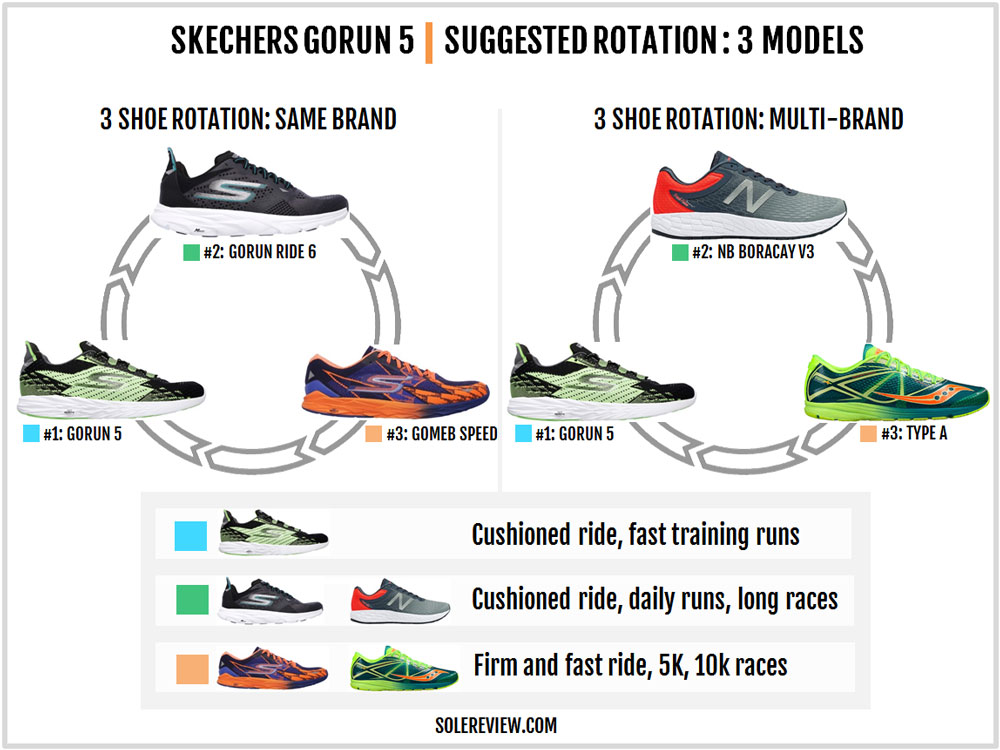 Skechers_Gorun_5_rotation