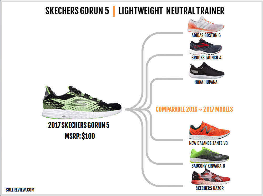 Skechers_Gorun_5_similar_shoes
