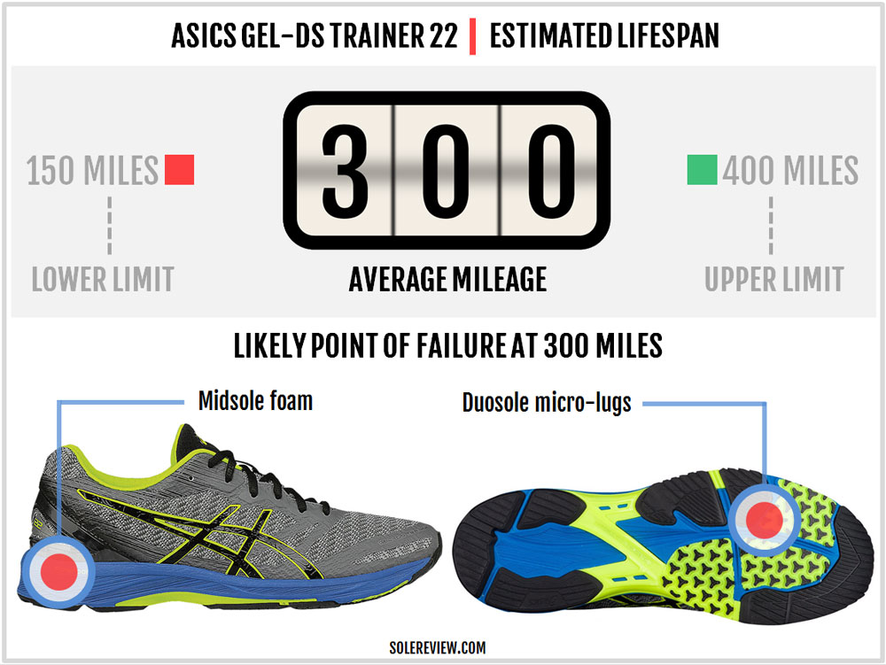 Asics_DS_Trainer_22_durability