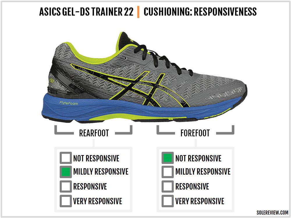 Asics_DS_Trainer_22_responsiveness