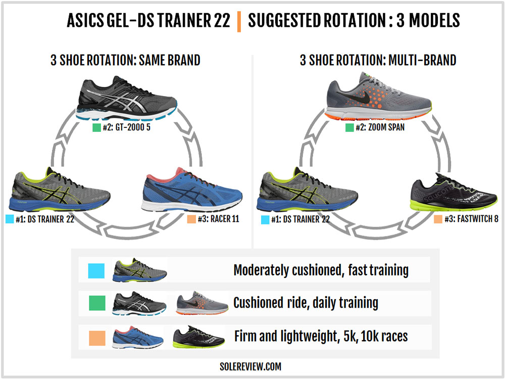 Asics_DS_Trainer_22_rotation