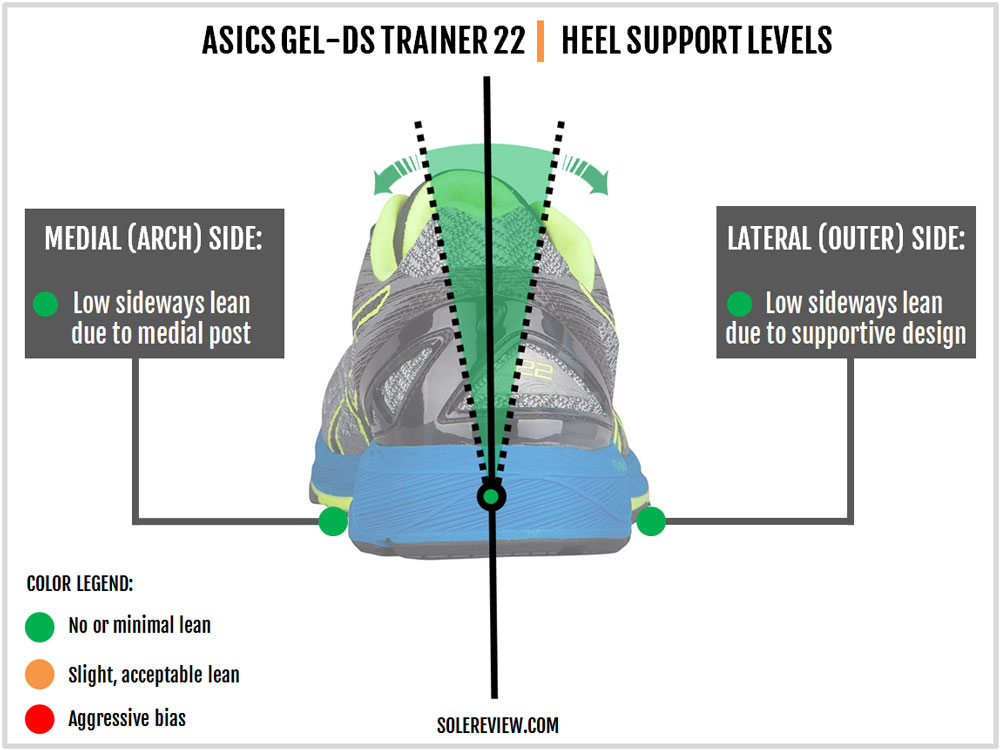 bfac256f621 Asics Gel-DS Trainer 22 Review – Solereview