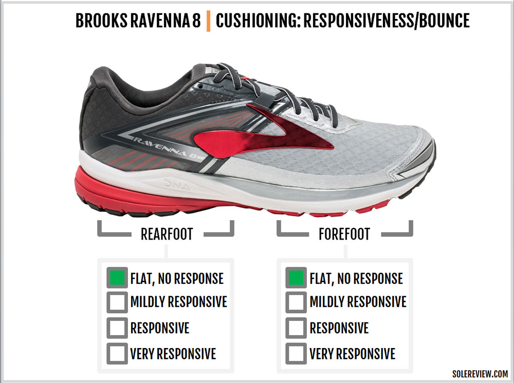 Brooks_Ravenna_8_responsiveness