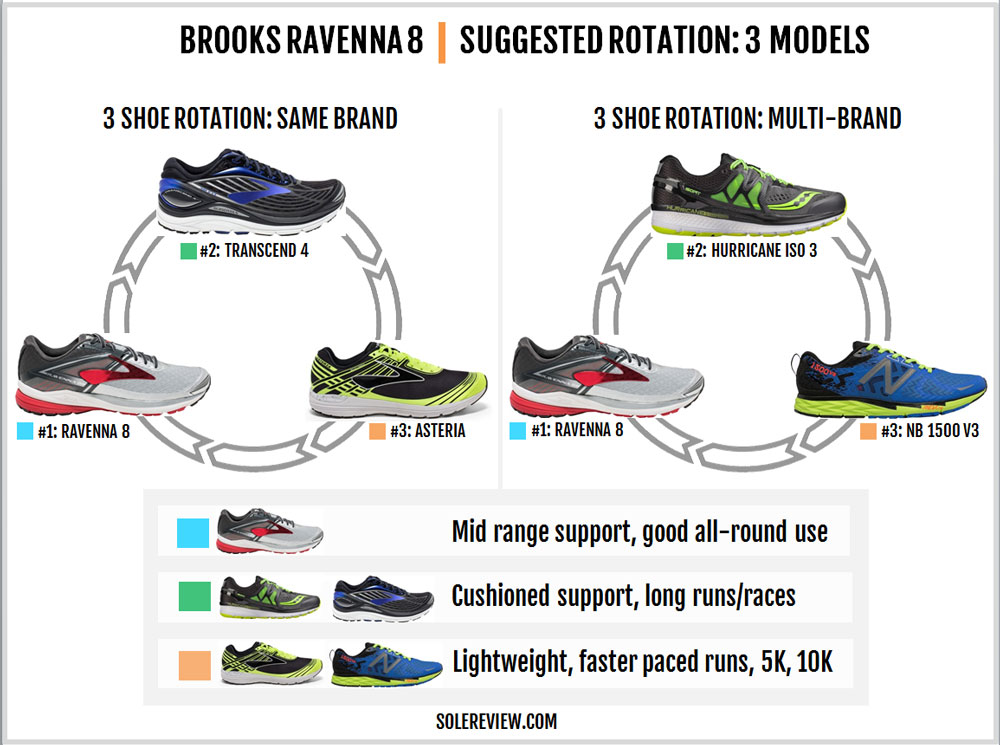 Brooks_Ravenna_8_rotation