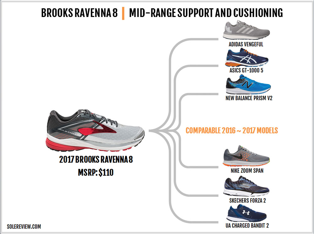 Brooks_Ravenna_8_similar_shoes