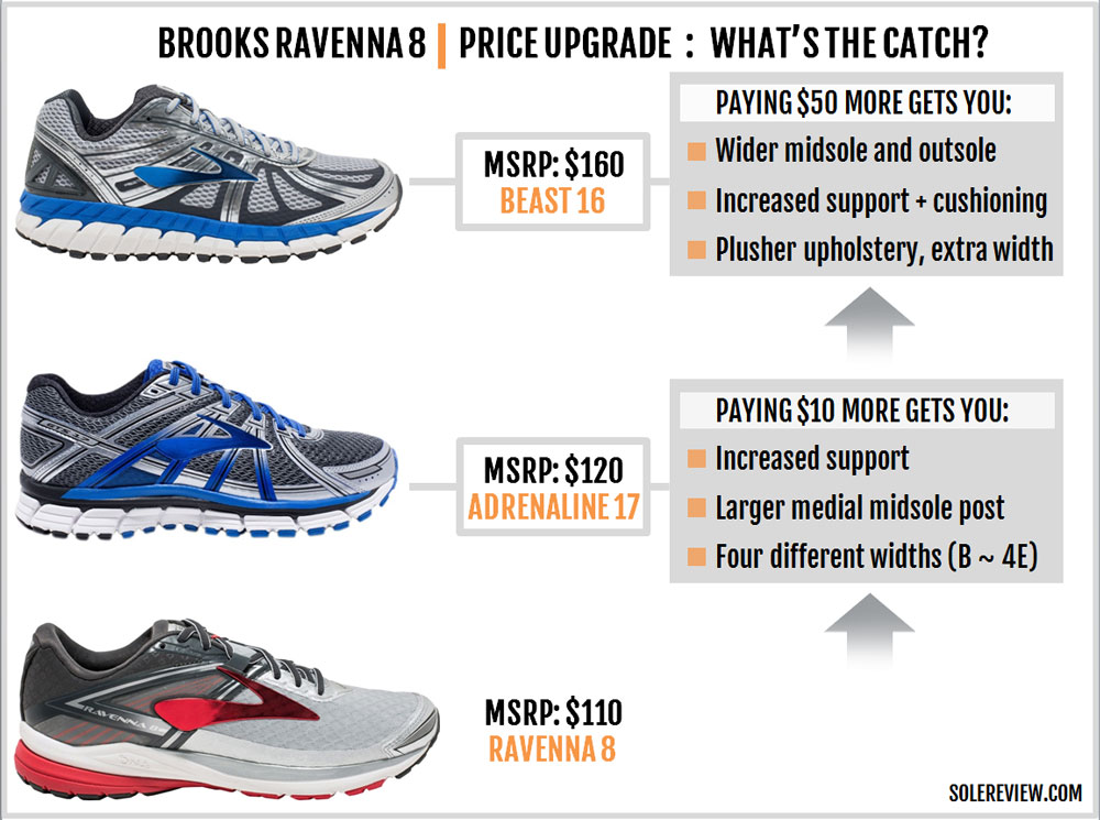 Brooks_Ravenna_8_upgrade_downgrade