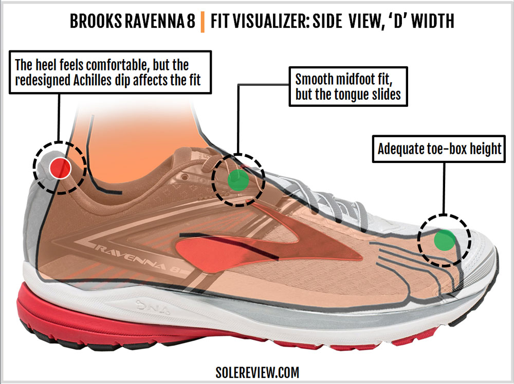Brooks_Ravenna_8_upper_fit