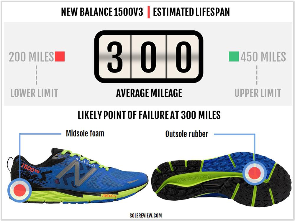 new balance 1500v3 drop