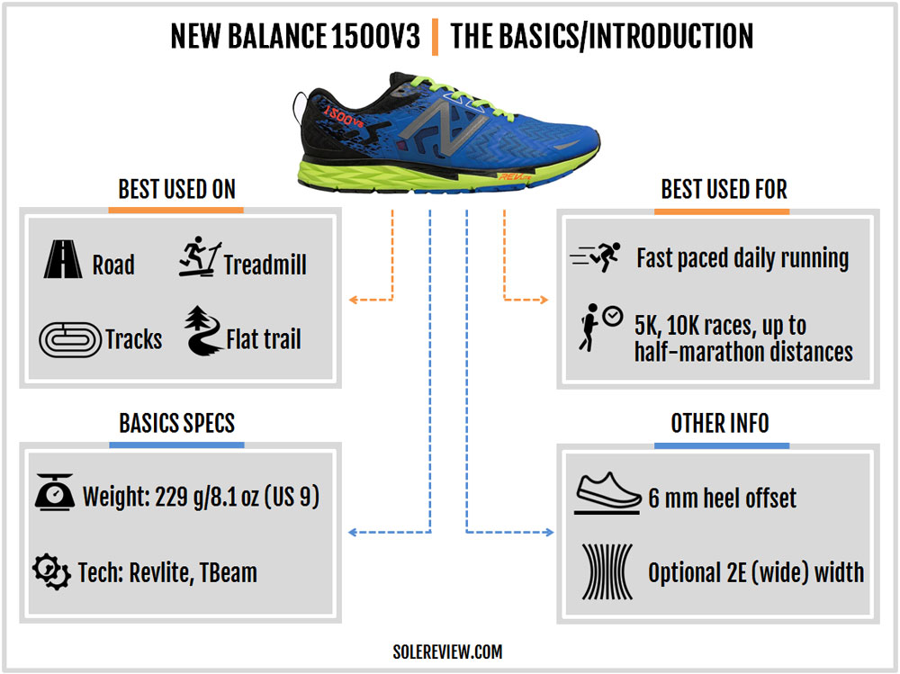 New_Balance_1500V3_introduction