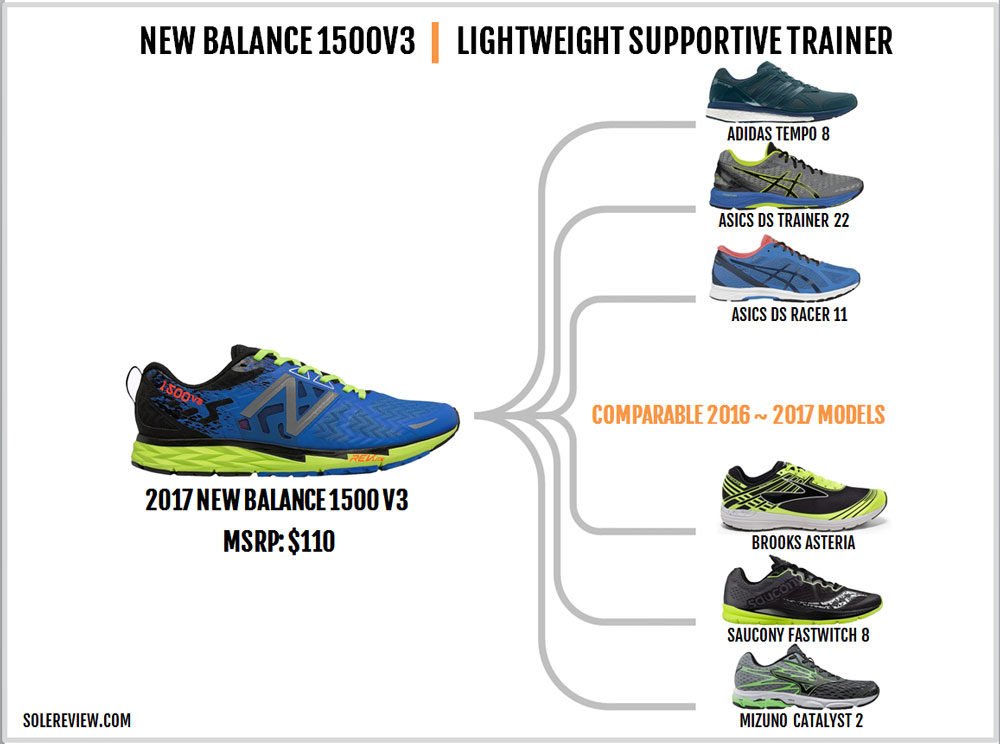 New_Balance_1500V3_similar_shoes