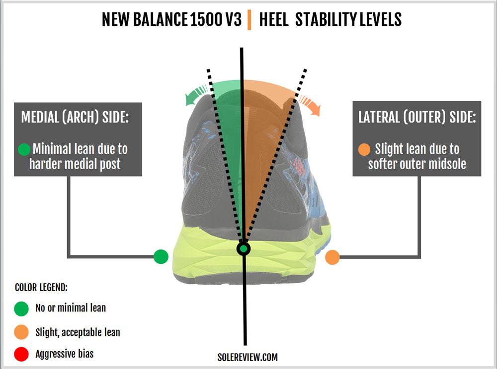New_Balance_1500V3_stability