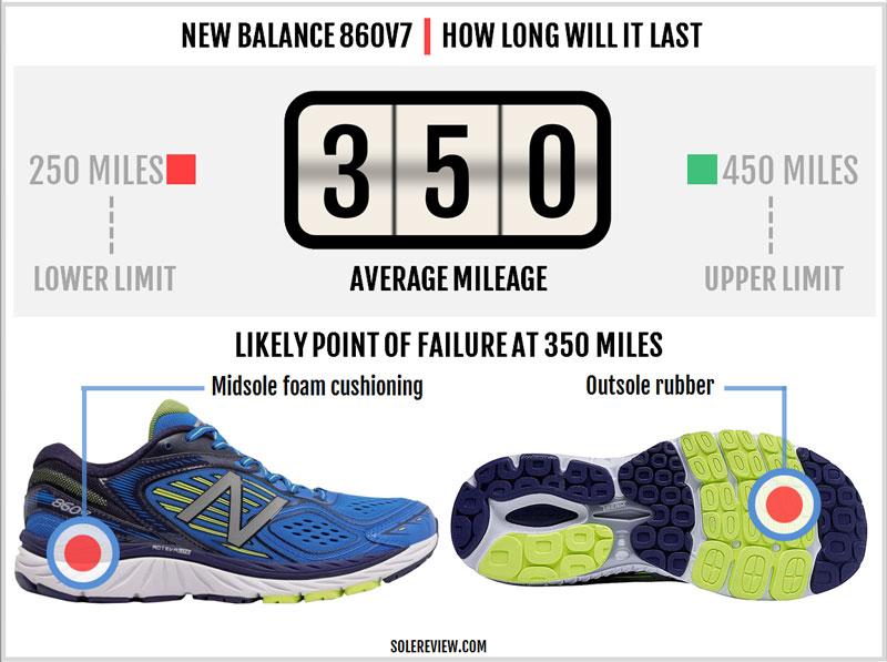 New_Balance_860_V7_durability