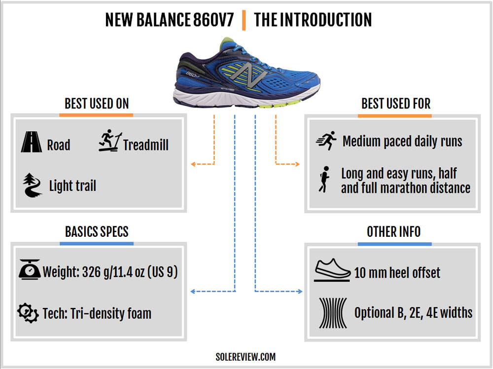 New_Balance_860_V7_introduction