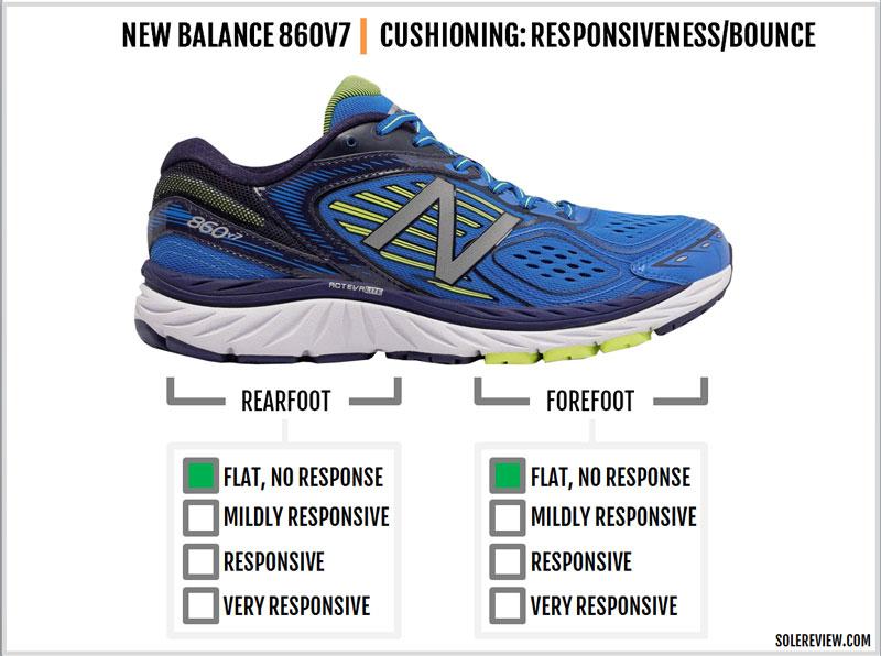 New_Balance_860_V7_responsiveness